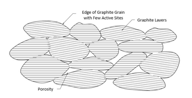 Carbon_matrix_after_graphitization_less_active_carbon_sites.png