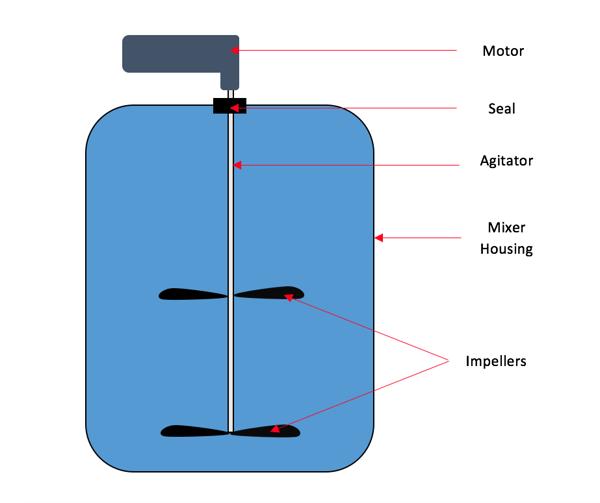 food-chemical-mixer-seals-mixing-vessel