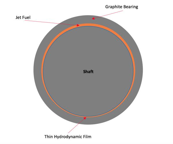 jet fuel pump carbn graphite